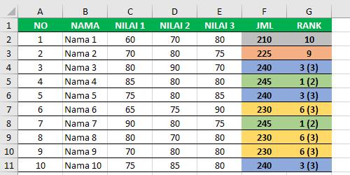 Rumus Excel untuk Membuat Ranking Dengan Keterangan Jumlah Duplikat