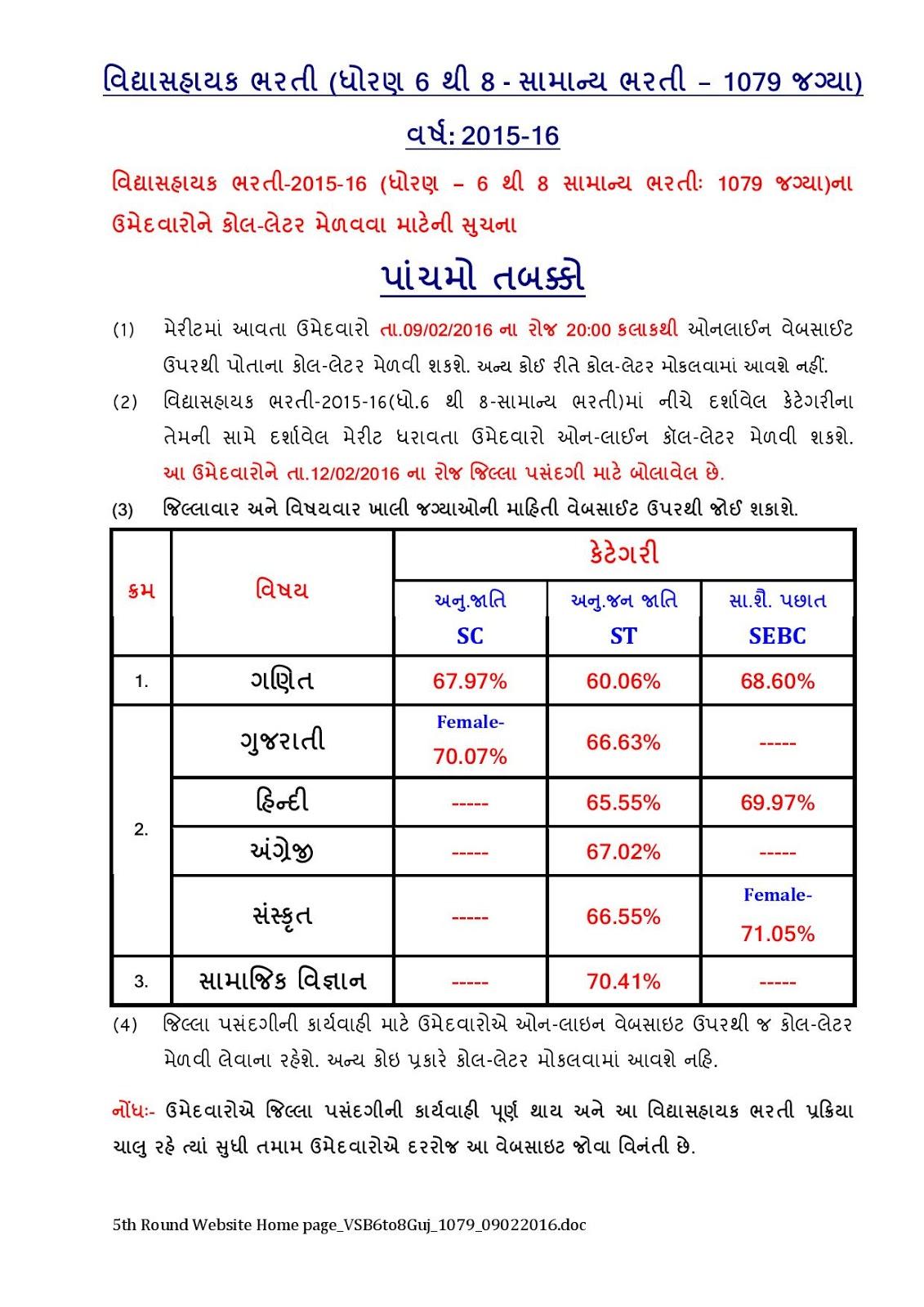 GSEB 1079 Vidhyasahayak Bharti 5th Round Merit List / Call ...