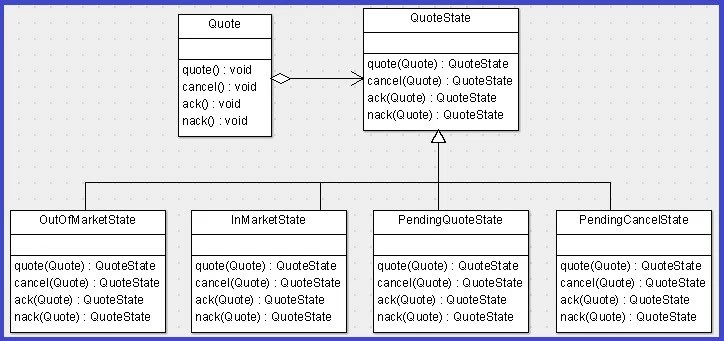 Londoncoders The State Pattern