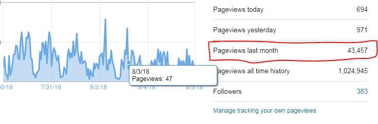 hasil blog, jana pendapatan dengan menulis blog, adsense, uvpv