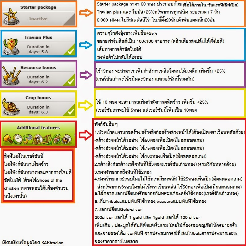 Travian guide: T5:travian kingdoms:Gold function