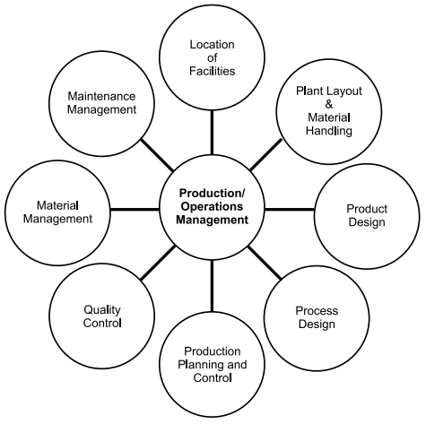 SCOPE OF PRODUCTION AND OPERATIONS MANAGEMENT: PRODUCTION