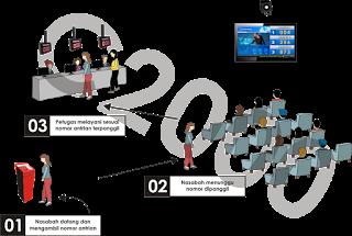 Teknis sistem antrian layanan customer lengkap dengan audio dan vidio jogja