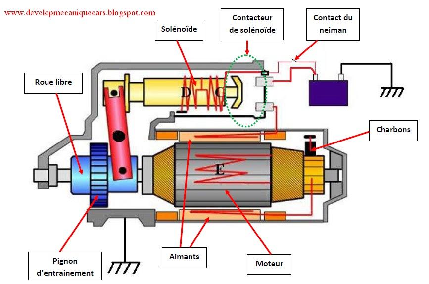 science develop mecanique cars 2012 06 17. Black Bedroom Furniture Sets. Home Design Ideas