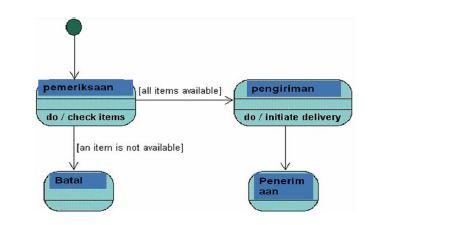 Pengertian diagram status diagram state sistem informasi contoh diagram status ccuart Image collections