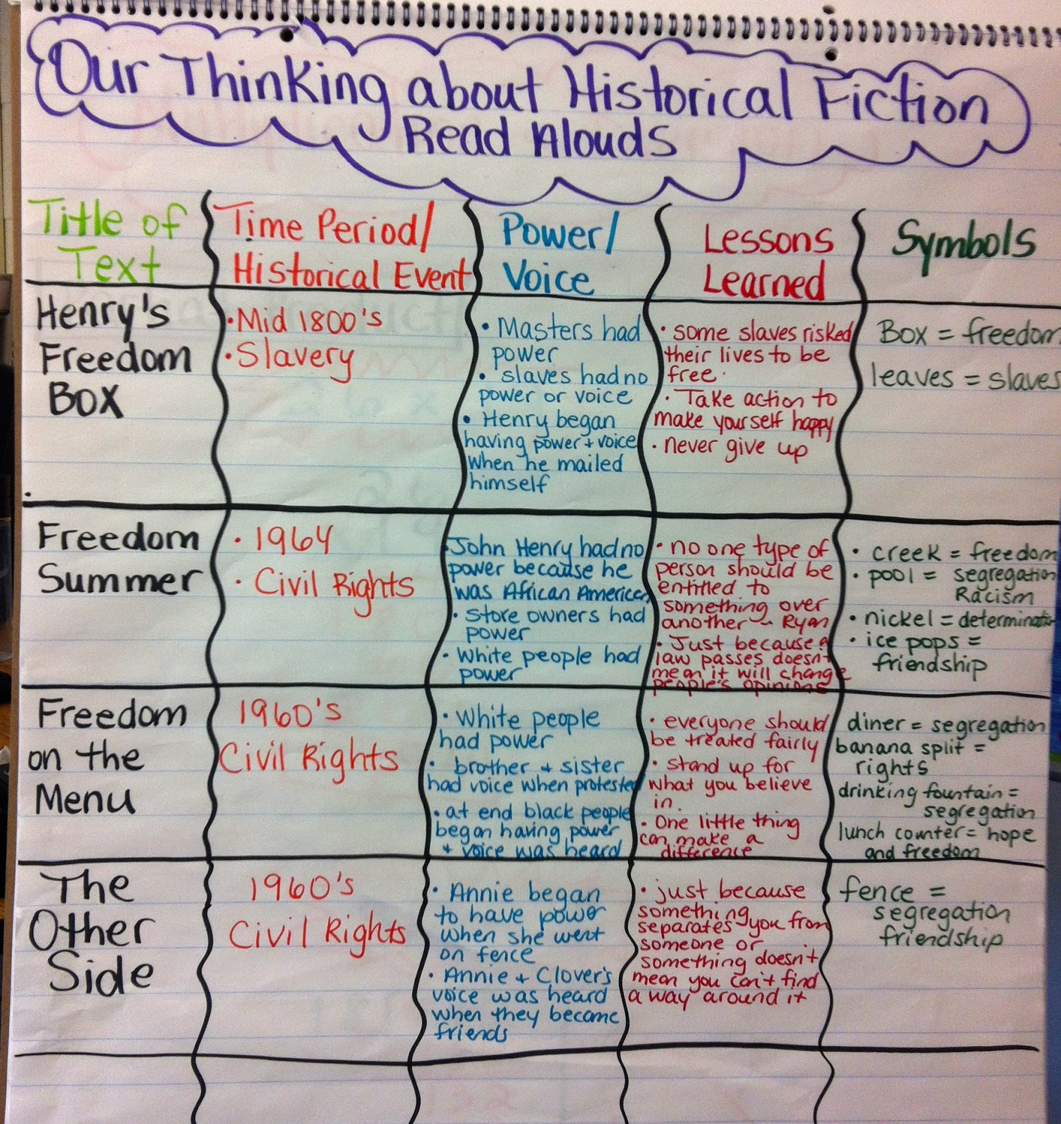 Two Reflective Teachers Historical Fiction Book Club Unit