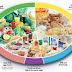 7 Makanan Penambah Berat Badan Yang Efektif dan Sehat