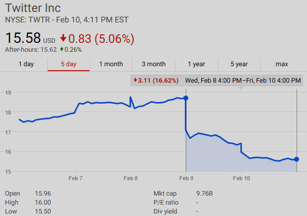 $TWTR shares have declined 16.62% Feb 9-10