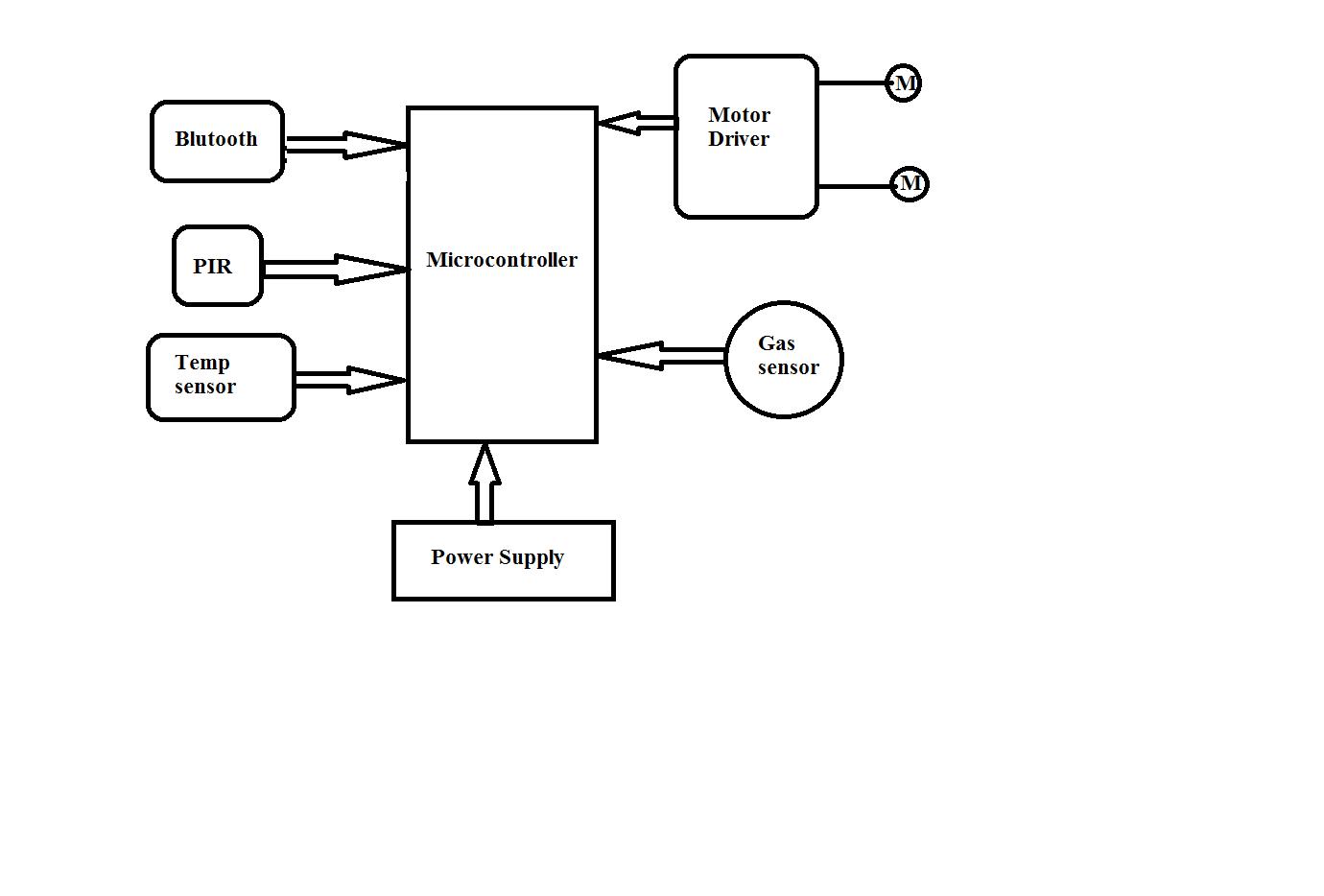 medium resolution of coal mine rescue robot block diagram