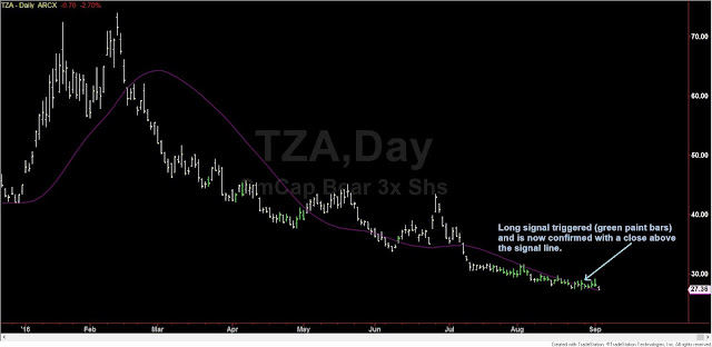 TZA Long Options Signal