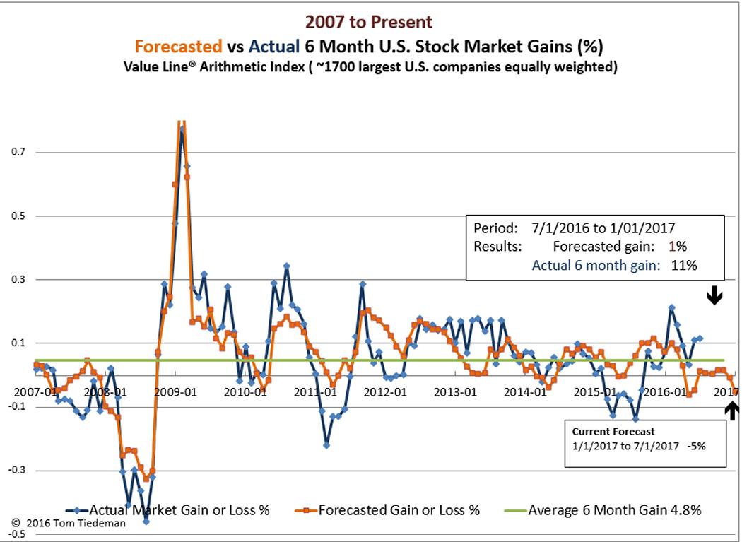 Six Month Stock Market Forecast