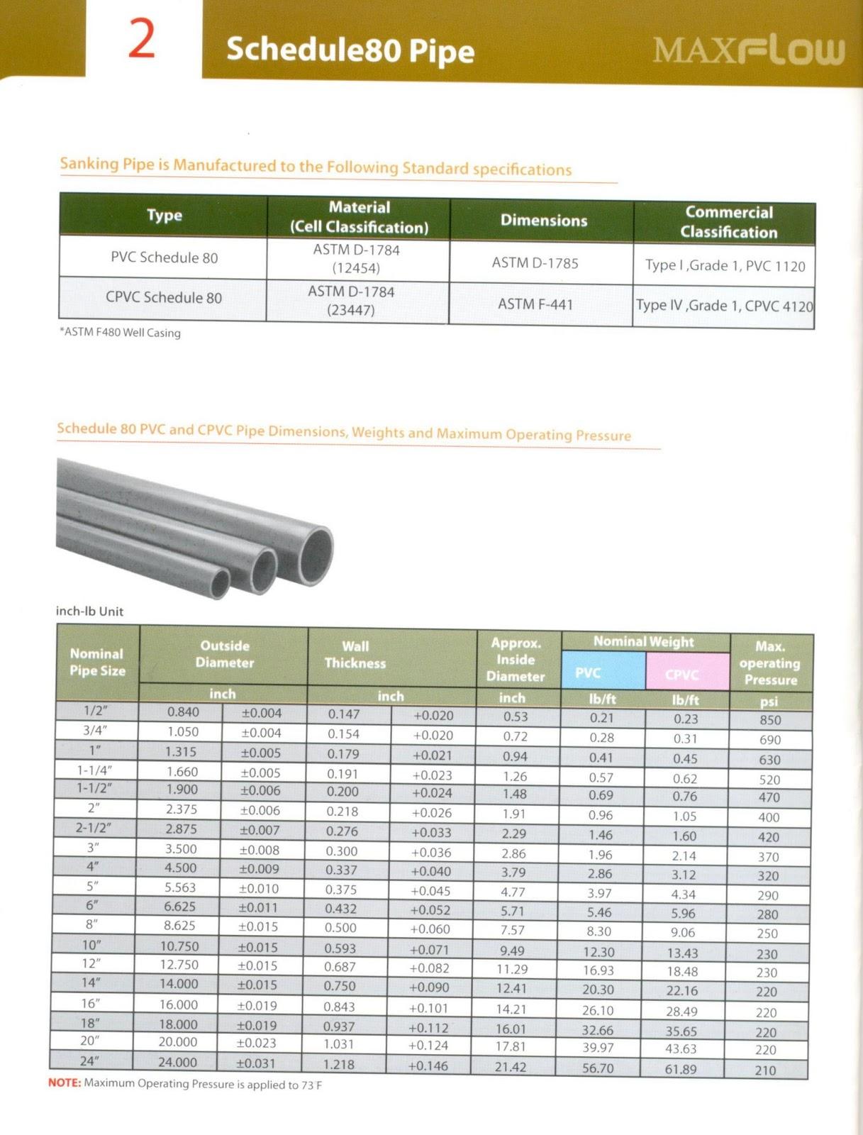 Sch 80 PVC pipe fitting   Sanitary Plumbing Material in Pakistan