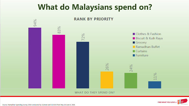 Top shopping categories during Raya