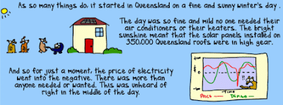 Cartoon about solar helping the electricity price go negative