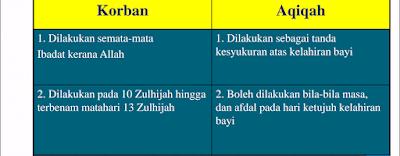 Tips Skor A Pendidikan Islam SPM 2017