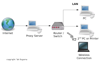 Proxy servers by somestuff4ru
