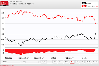 Trump s approval rating has drastically improved in the last few days. Let s talk about why.