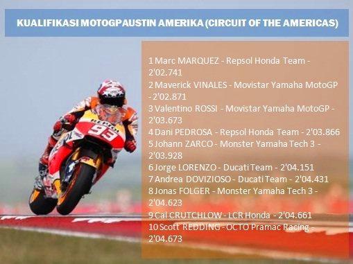 Hasil Kualifikasi MotoGP Amerika