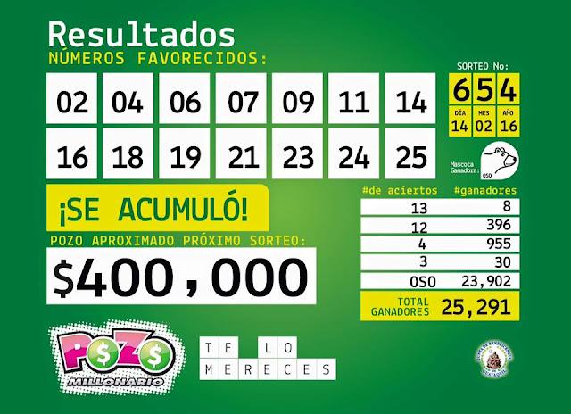numeros ganadores pozo millonario sorteo 654