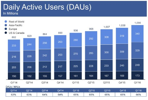 how many users does facebook have worldwide