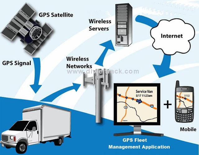 Apa Perbedaan GPS dan GPRS?
