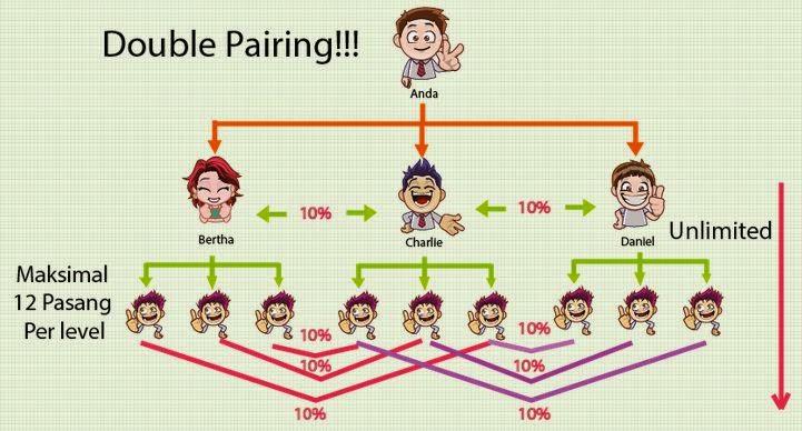 Ilustrasi gambar penghasilan double pairing