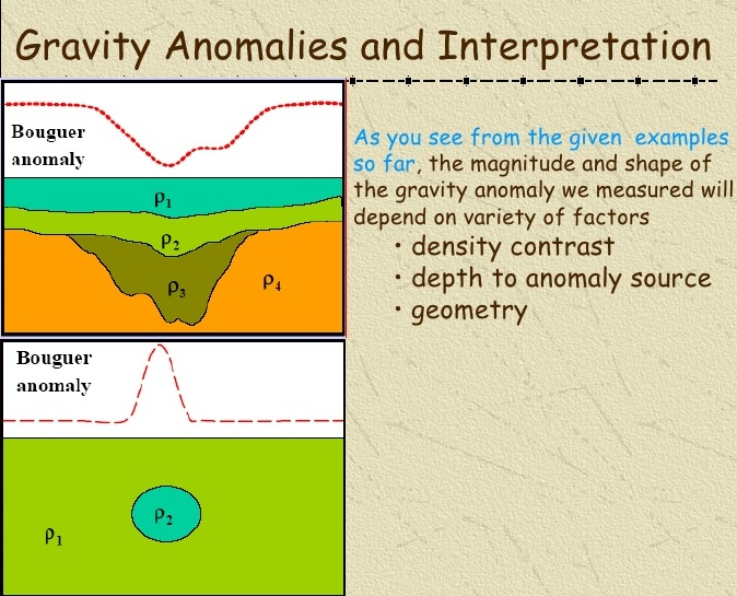 what is a gravity anomaly