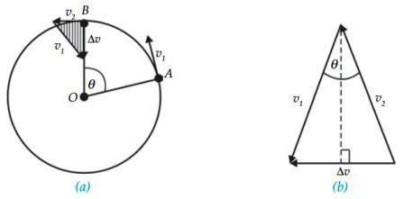 Percepatan sentripetal dapat ditentukan dengan penguraian arah kecepatan.