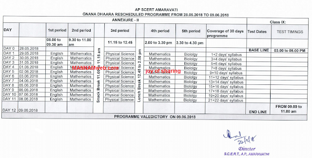 Gnanadhaara programme details - time table- baseline,end line test details-Administrative guidelines - Roles and responsibilities