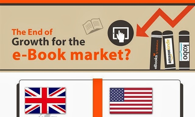 Image: The End Of Growth For The E-Book Market?