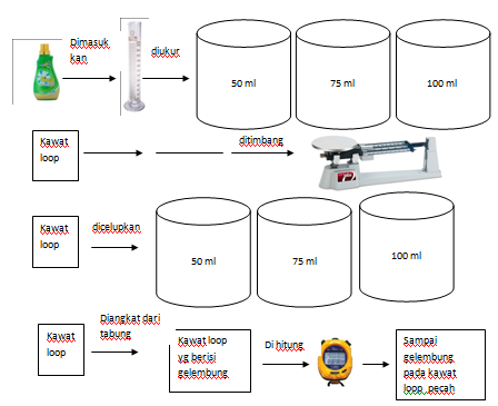 Praktikum Fluida Sabun Dan Tegangan Permukaan Lkm 6