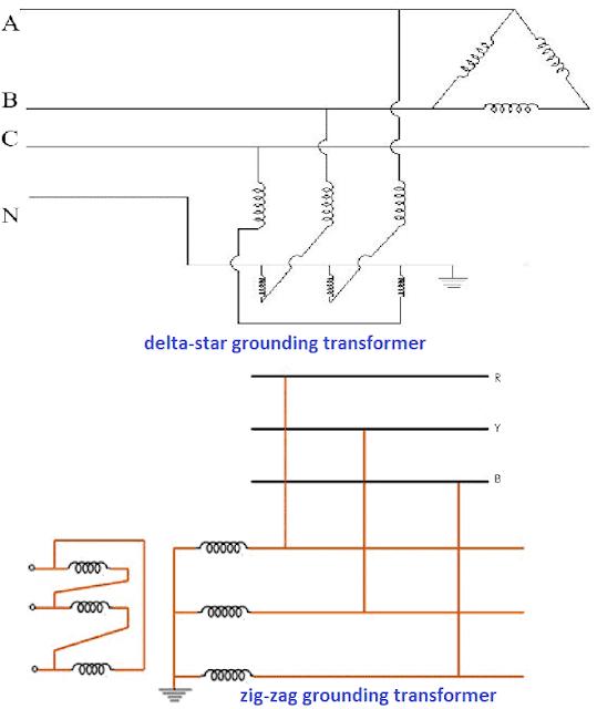 Types of Earthing Transformer: delta-star grounding transformer and zig-zag grounding transformer