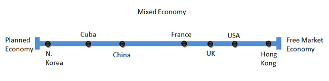 mixed economic system econo  mixed economic system