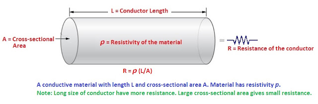 Electrical Resistance and Resistivity