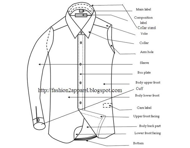 Different parts of basic shirt