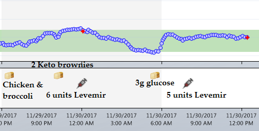 Sudden Drop In Basal Rate