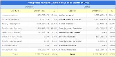 Presupuesto municipal Ayuntamiento de El Espinar en 2016