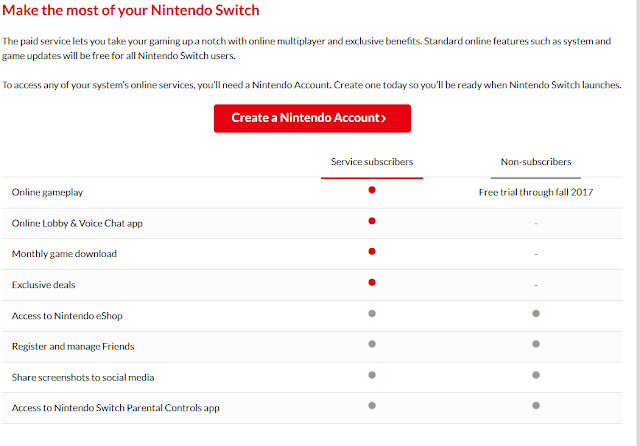 Nintendo Switch online service subscriber non-subscriber features chart
