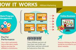 Bisnis Melalui Pemasaran Afiliasi