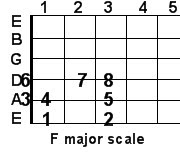 F major guitar scale