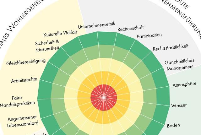 Ausgezeichnete nachhaltige Entwicklung bei Bio Partner Schweiz