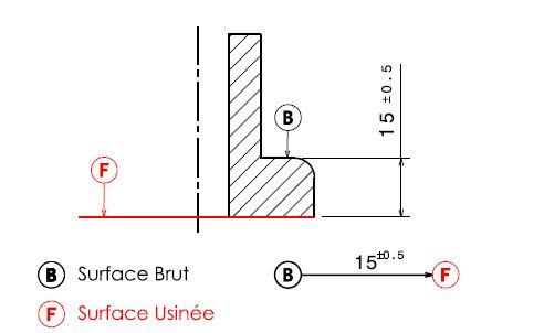 contrat de phase liaison entre surface brut et surface usinée