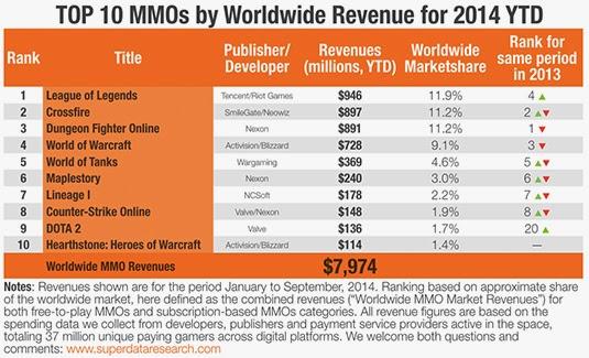 Самые доходные онлайн игры в 2014 году