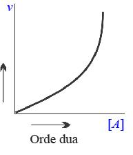 Grafik reaksi orde dua