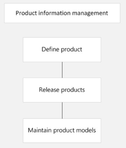 ax 2012 product info module Developer forum is it possible to change the product name of the released product in ax  name of the released product in ax 2012  module select the product.