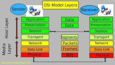 osi model layers explanation,osi reference model