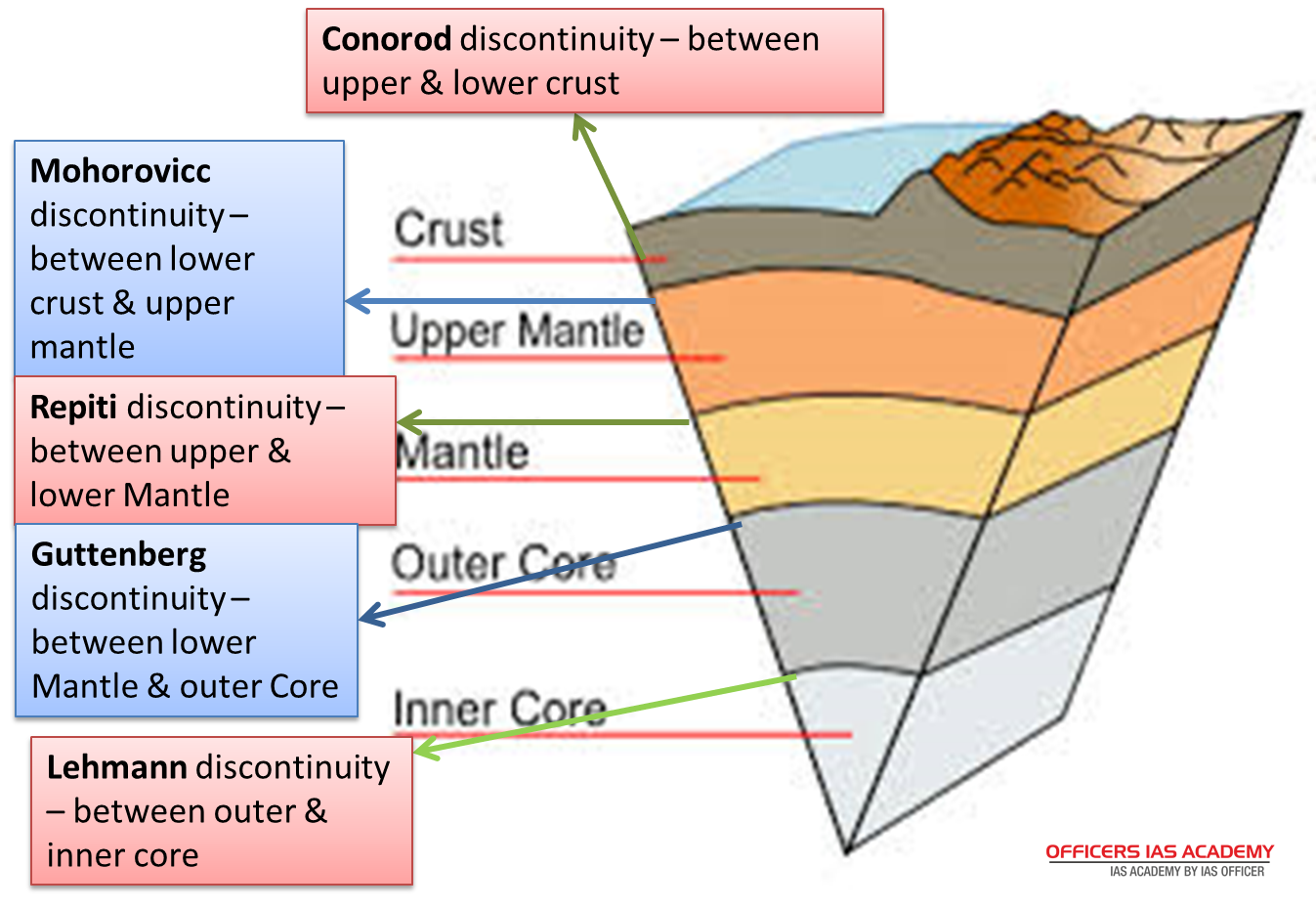 Ias preparation simplified like never before plate tectonics this zone is said to be asthenosphere also known as mohr discontinuity a simplification of mohorovicic the name of the seismologist who discovered it pooptronica