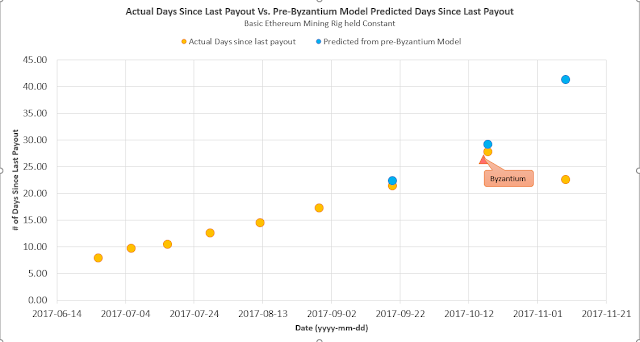 Ethereum Mining model predicted payouts vs Actual