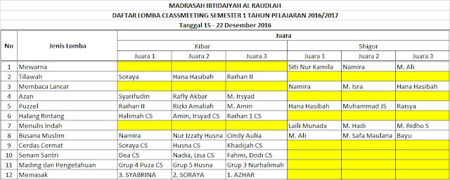 Daftar Pemenang Lomba Class Meeting