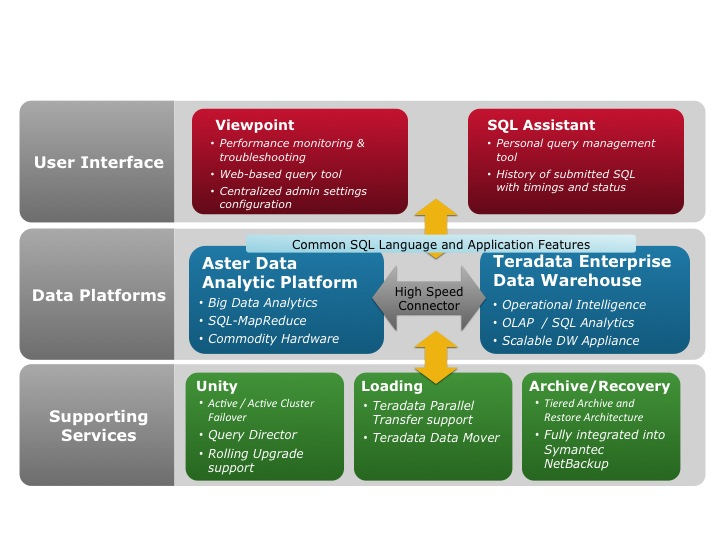 Donal Daly on Big Data Analytics: Aster integration into the